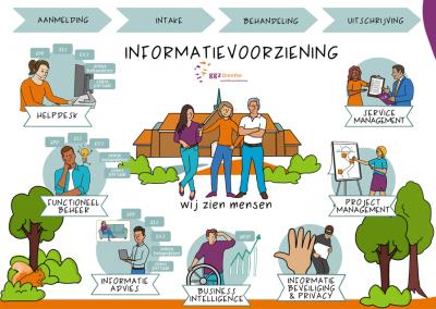 Praatplaat-Informatisering-GGZ-Drenthe