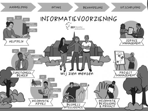 Praatplaat Informatievoorziening GGZ Drenthe